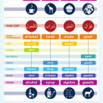 English words you might not have known came from Arabic!
