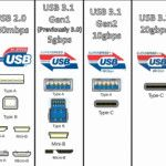 A cool guide on the evolution of USB types