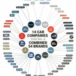 Only 14 Car companies control a total of 54 brands