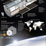 Hubble telescope Dissected!