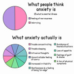 What anxiety may present itself as. I think I've seen a version of this on here but with depression