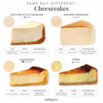 Cheesecakes of the world