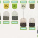 Tea steeping guide!
