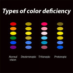 Type of Color Blindness