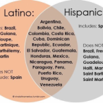 Don't panic, read this guide on Latino vs. Hispanic
