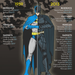 The price of being Batman, then and now