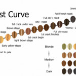Roast guide of coffee