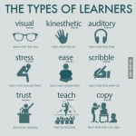 Different types of learning styles