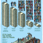 Wealth Distribution in the US