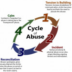 Cycle of Domestic Abuse