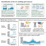 Buildings consume 75% of electricity in the U.S. Study finds that more energy efficient and flexible buildings could be a substantial resource for the electric grid