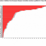 Qualified Olympic athletes from Europe