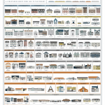 Architecture of American houses