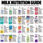 Milk nutrition guide