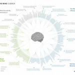 """Cognitive bias: We tend to make all sorts of mental mistakes, called """"cognitive biases"""", that can affect both our thinking and actions"""