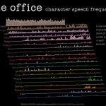 The Office Character Speech Frequency
