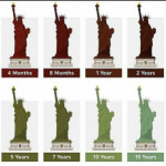 How rust took over the statue of liberty these years