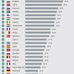 Percentage share of women in top management in the EU