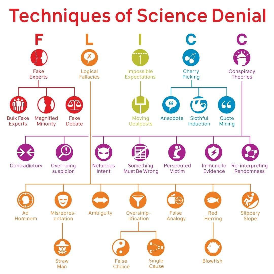 Handy guide to understand science denial