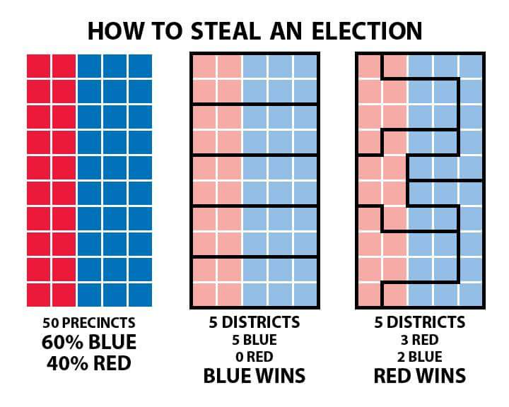 And this is how gerrymandering works