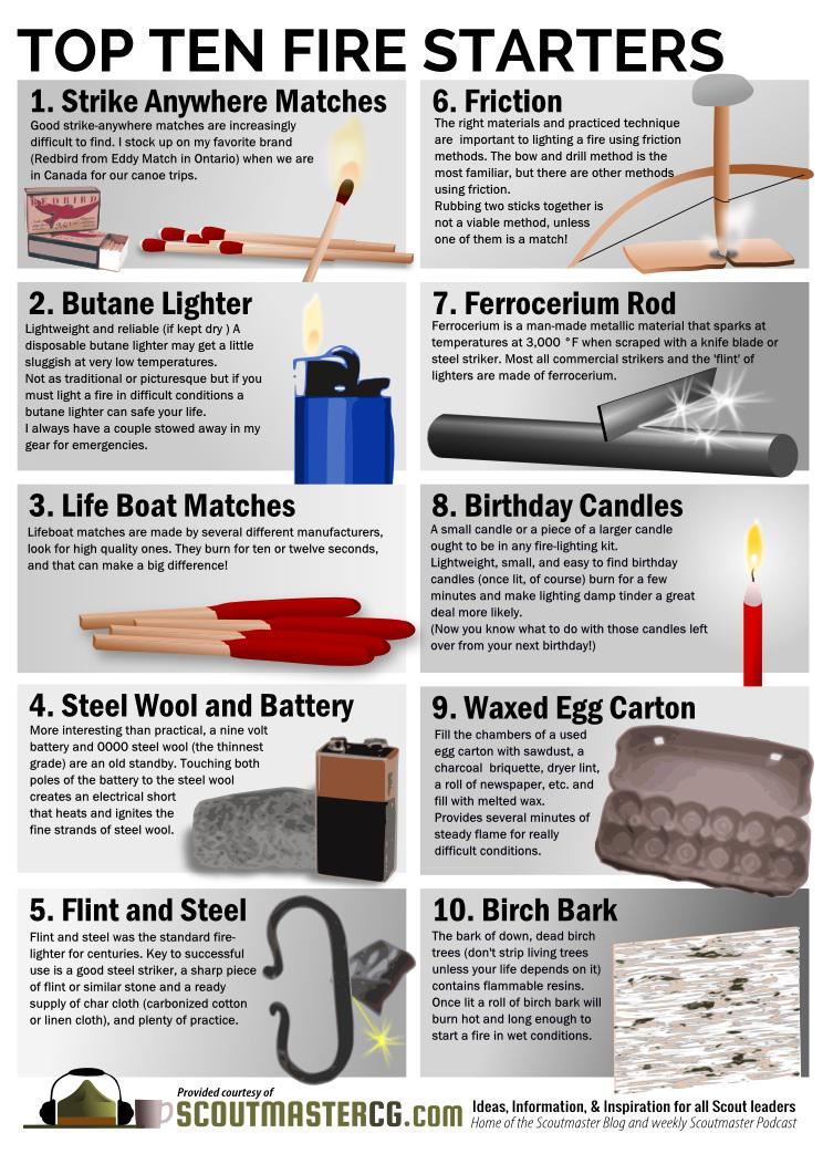Start a fire in difficult conditions. Super cool!