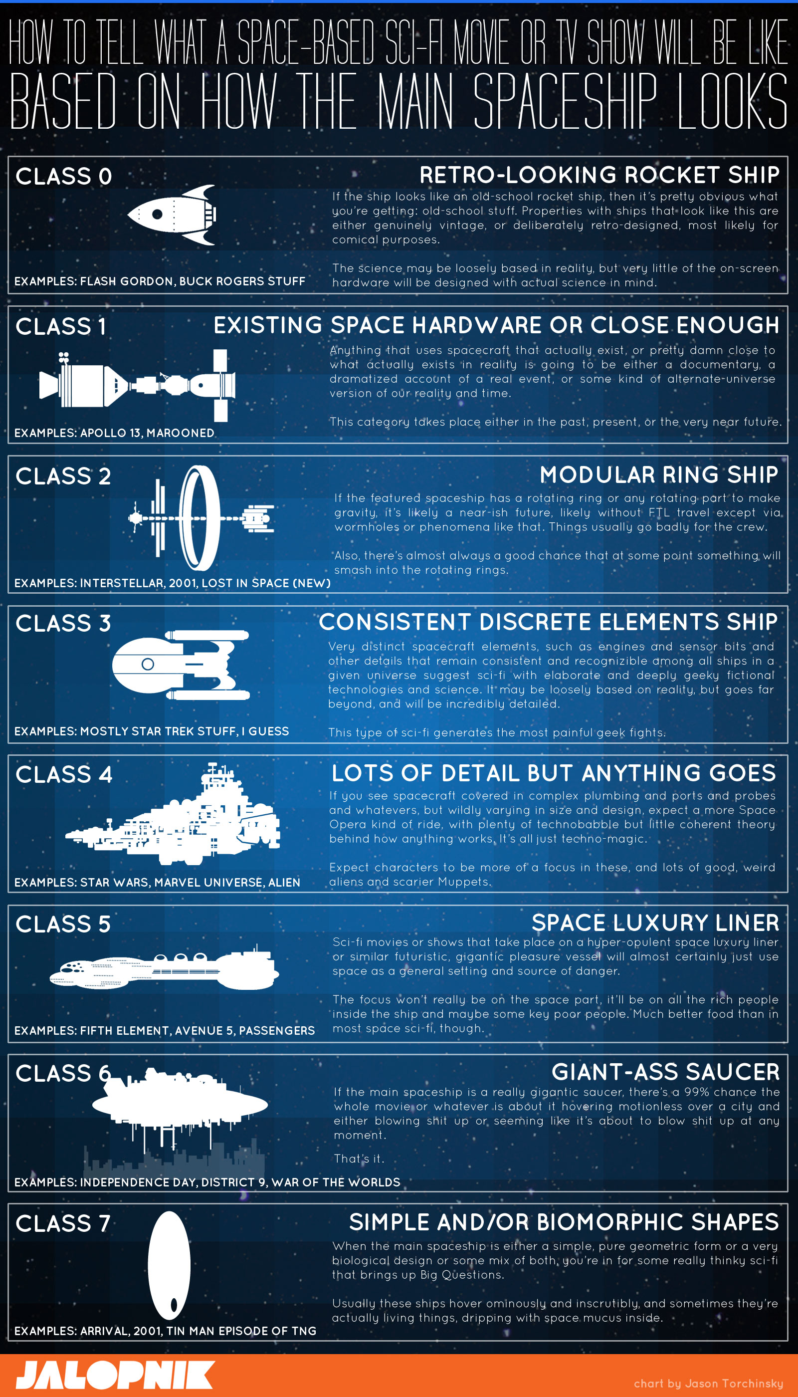 How to tell what kind of space-based sci-fi movie or tv show you're about to watch by looking at the main ship