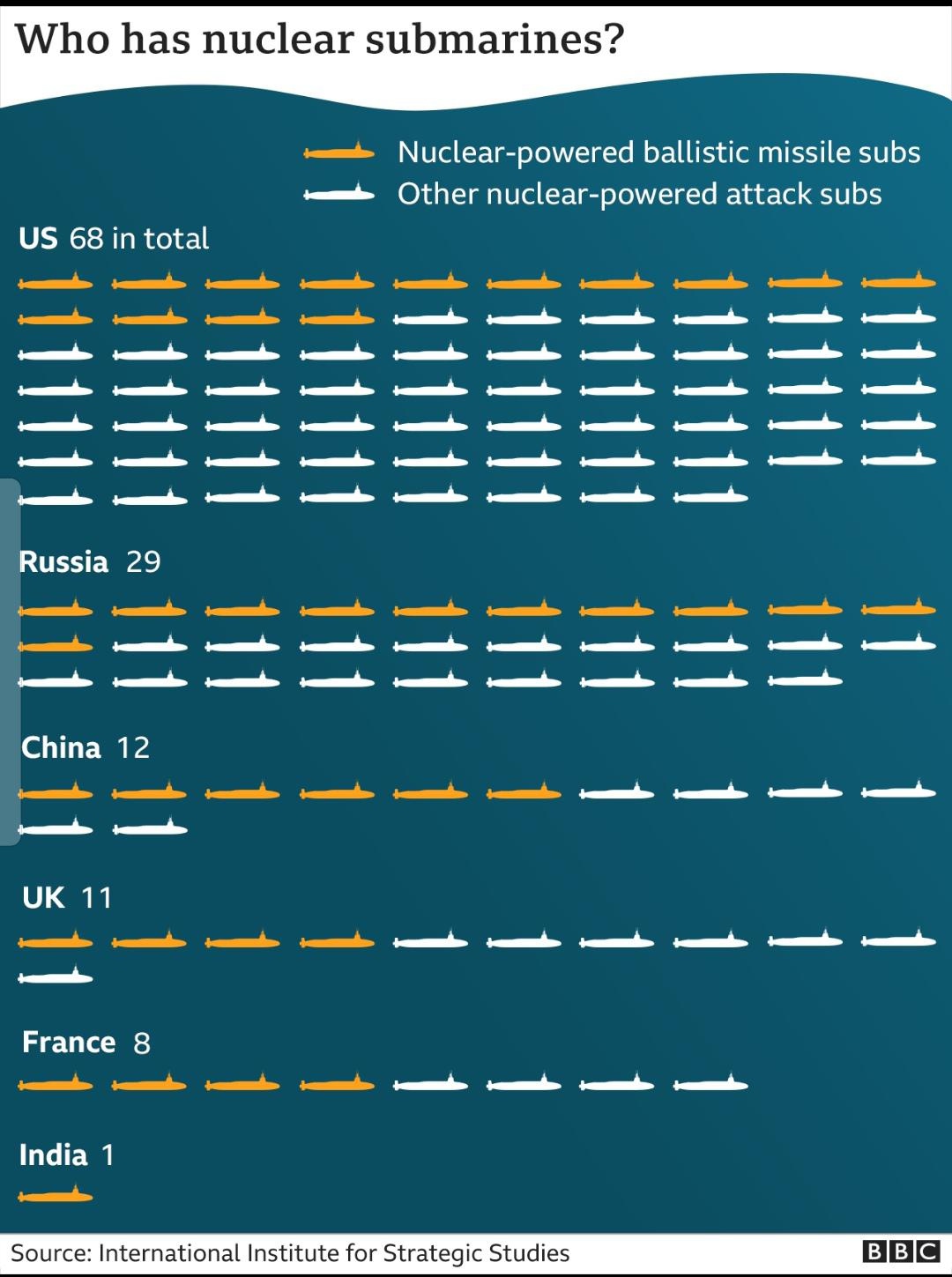 Nuclear submarines in the world