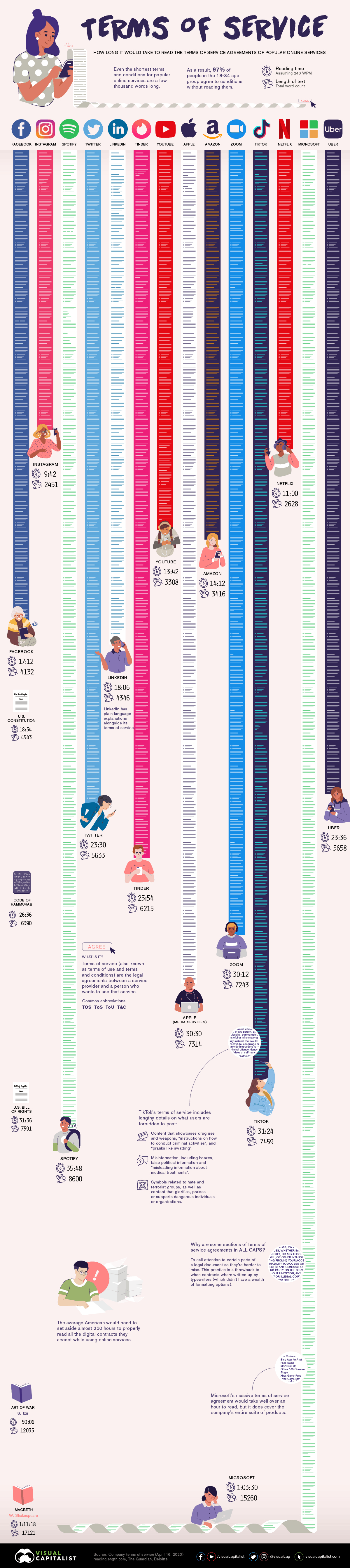 How long it takes to read the ToS of these companies