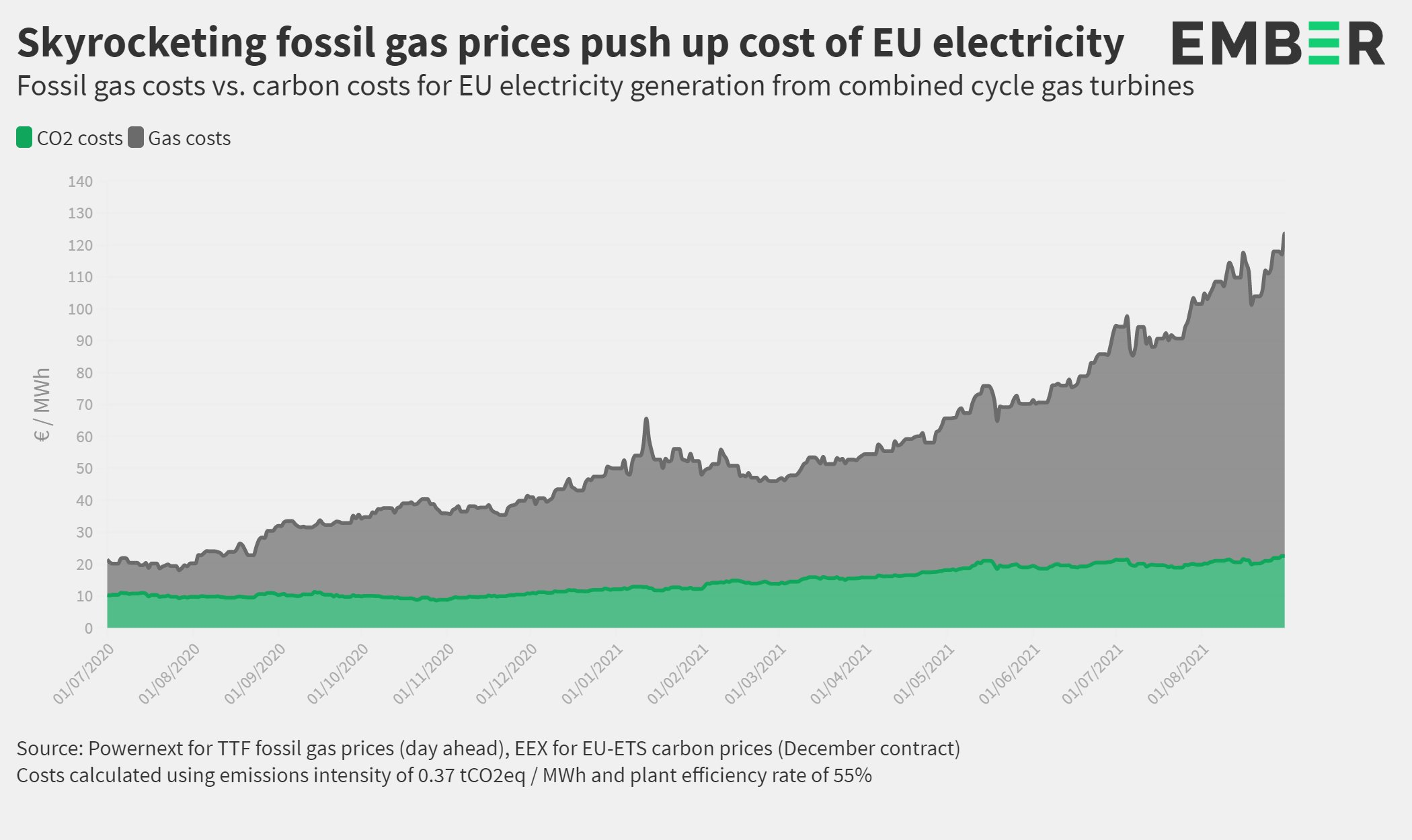 The surge in European power prices is predominantly being driven by soaring fossil gas costs