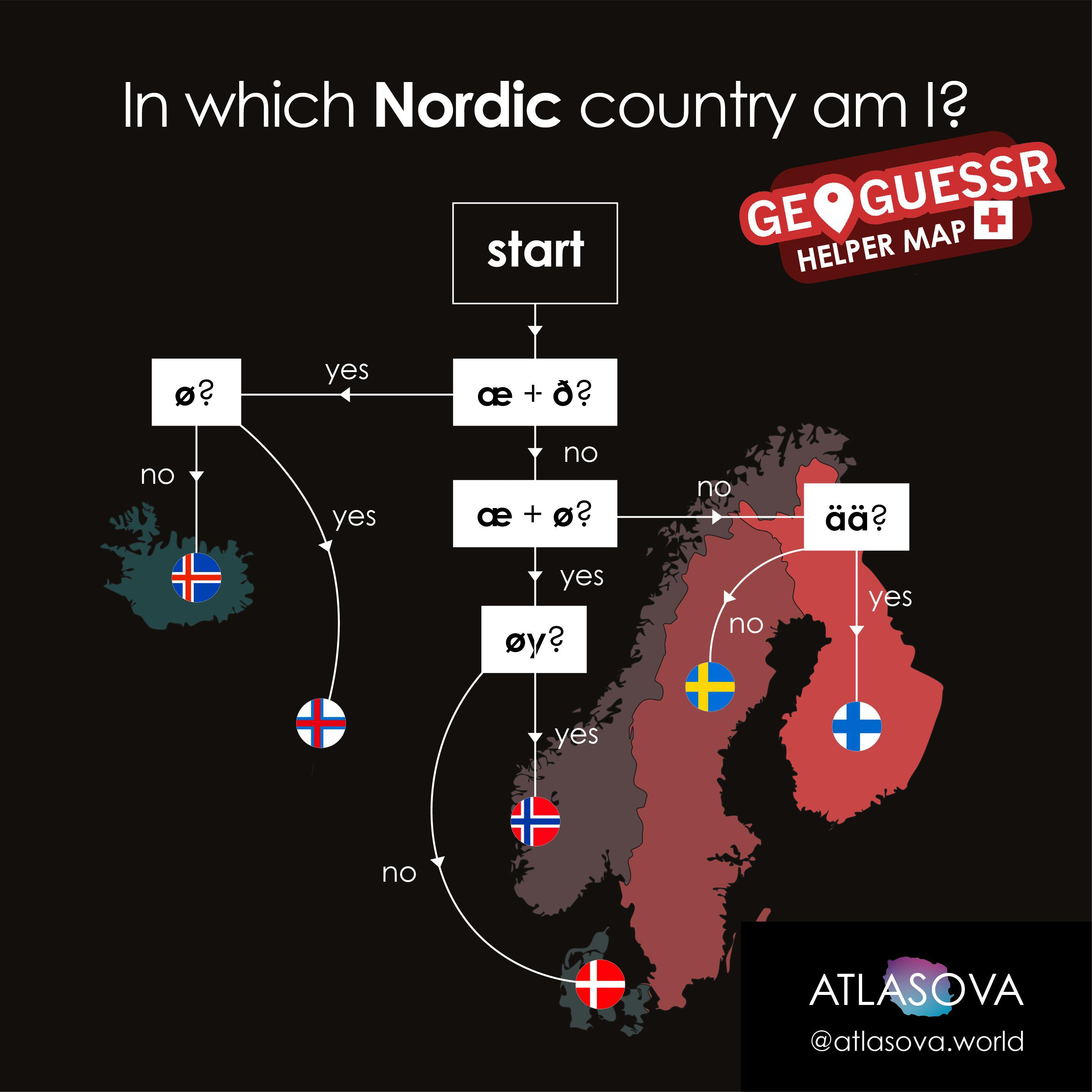 A useful tool to figure out in which Nordic country you are